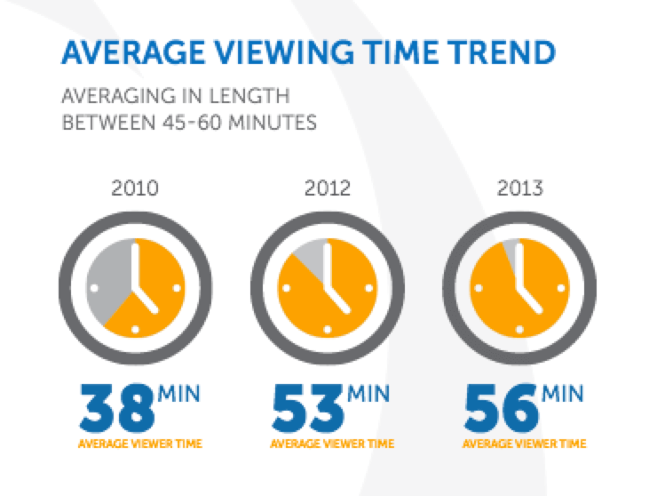 ON24 report - viewing time of streaming events
