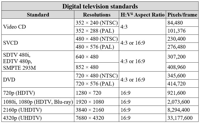 video capture device - digital television standards