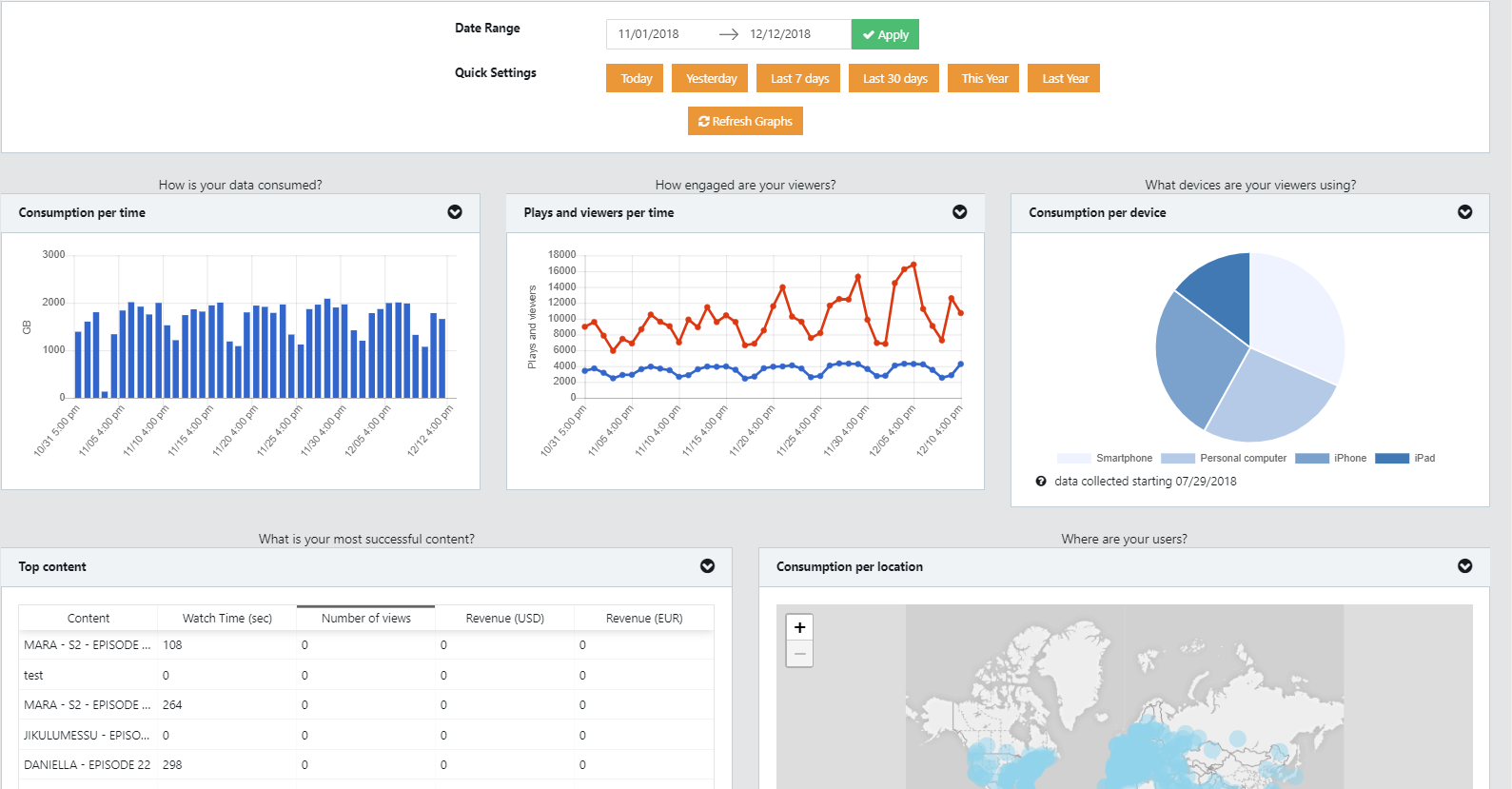 video analytics dashboard