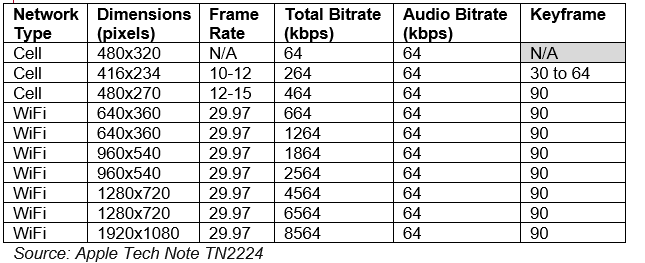 fixed bitrate encoding ladder apple note TN2224