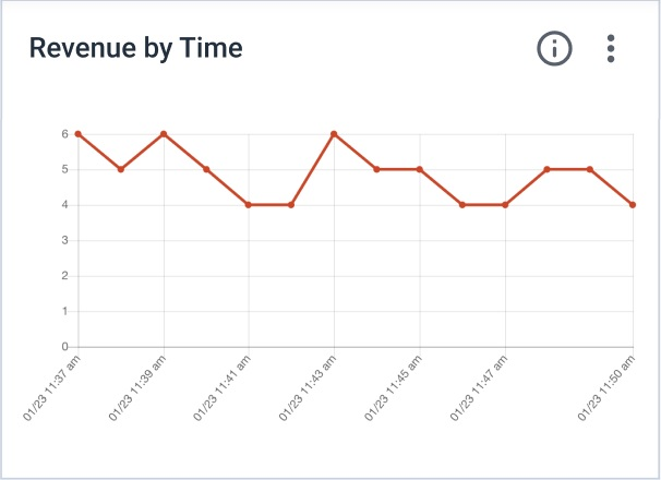 Dacast Revenue Analytics - Revenue by Time