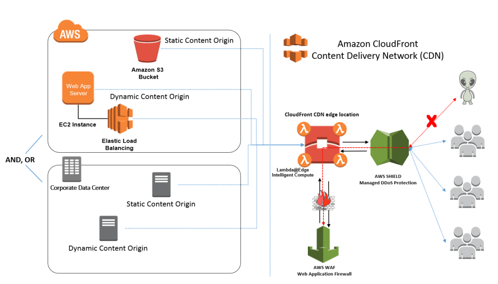 Cloudfront CDN Content Delivery Network