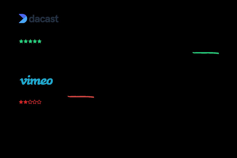 Dacast Business focus solution