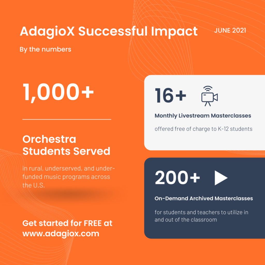 AdagioX by the numbers - Dacast case study